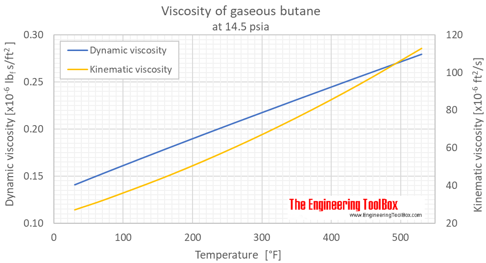 Butane viscosity gas 1 bara F