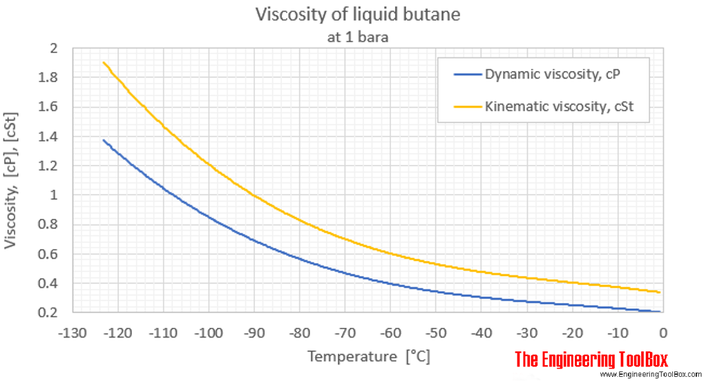 Butane viscosity liquid 1 bara C