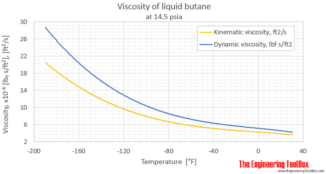Butane viscosity liquid 1 bara F