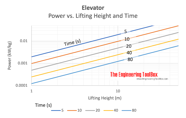 Elevator - power vs. lifting height and lifting time chart