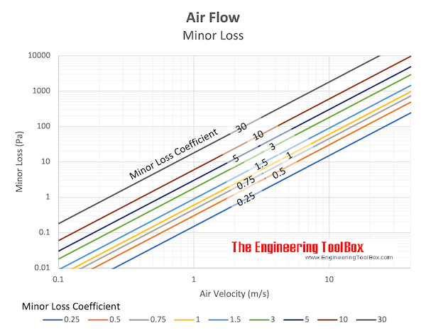 Air Flow - Minor Loss chart