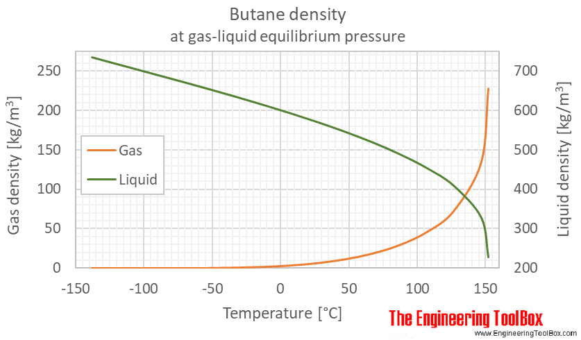 Butane density equilibrium C