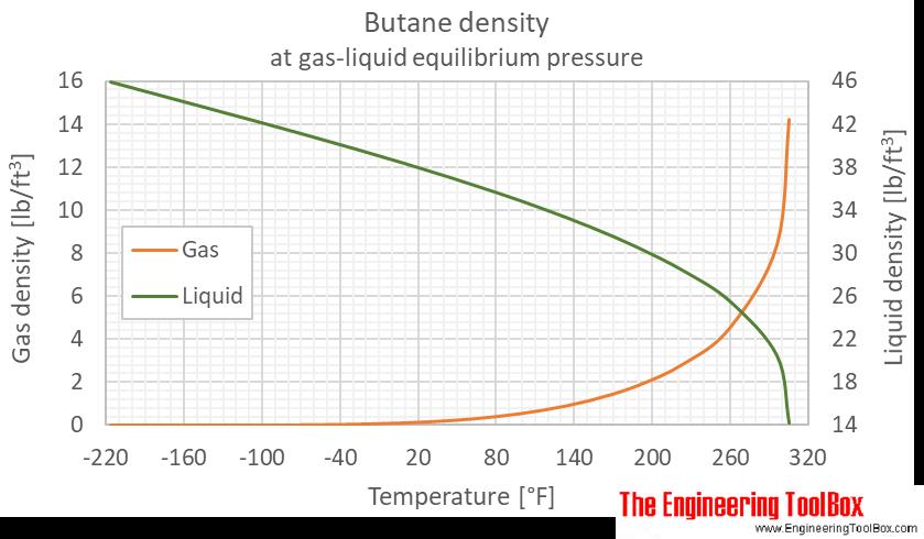 Butane density equilibrium F