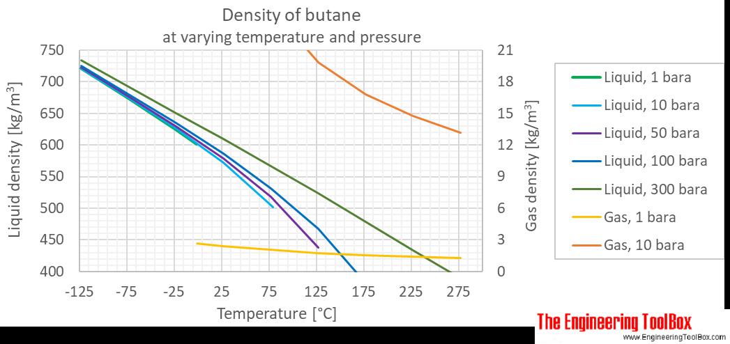 Butane density pressure C