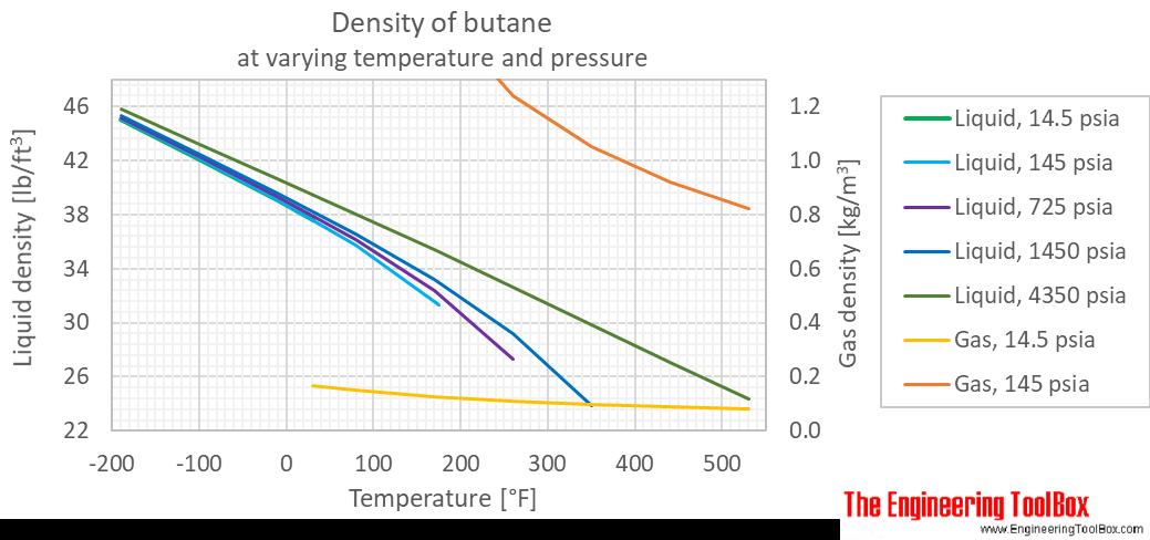 Butane density pressure F