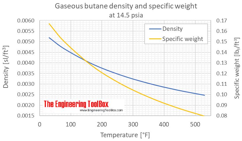 Butane density specific weight gas 1 bara C
