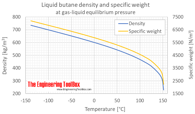 Butane density specific weight liquid equilibrium C