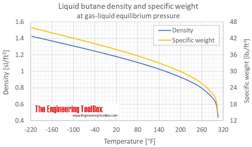 Butane density specific weight liquid equilibrium F