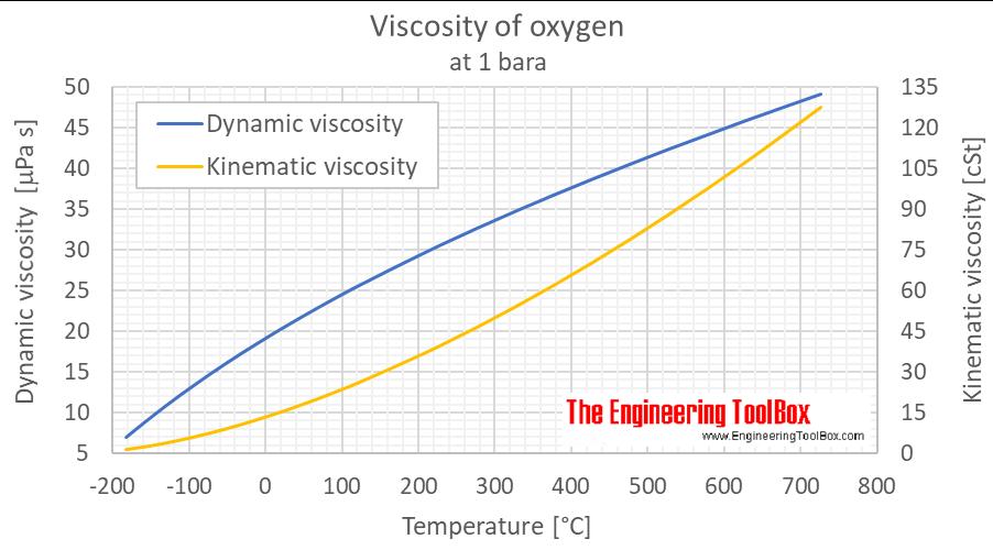Oxygen viscosity 1 bara C