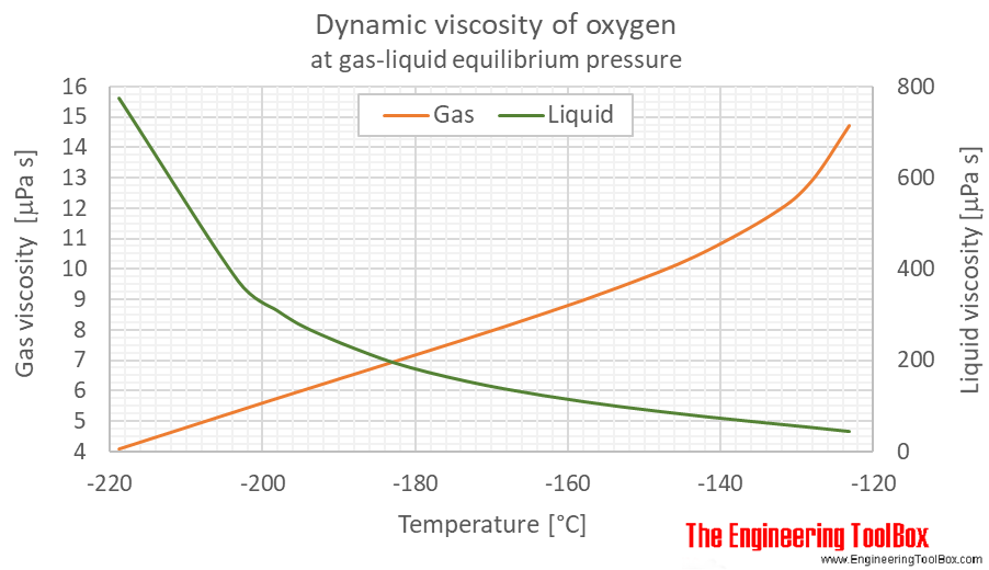 Oxygen dynamic viscosity equilibrium C