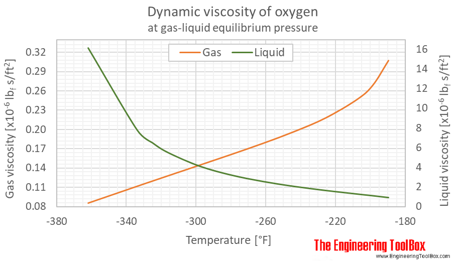Oxygen dynamic viscosity equilibrium F