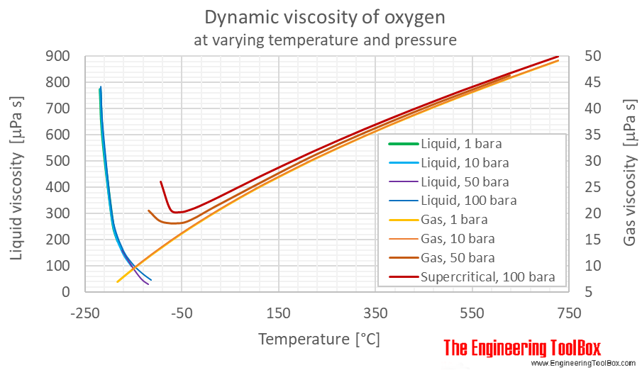 Oxygen dynamic viscosity pressure C