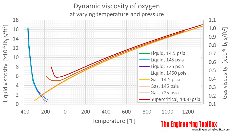 Oxygen dynamic viscosity pressure F