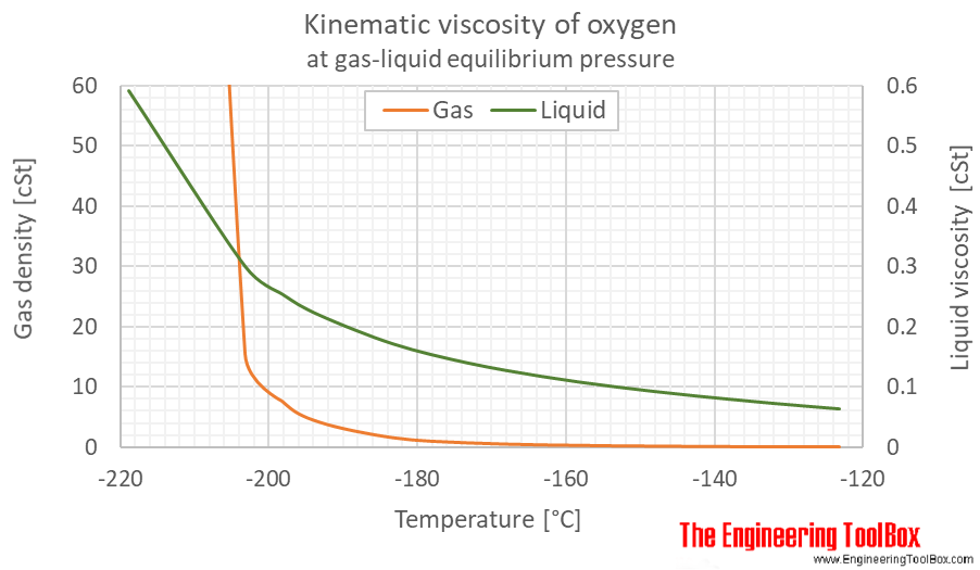 Oxygen kinematic viscosity equilibrium C