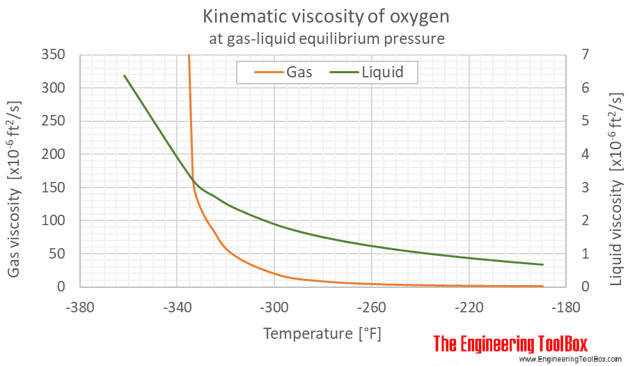 Oxygen kinematic viscosity equilibrium F