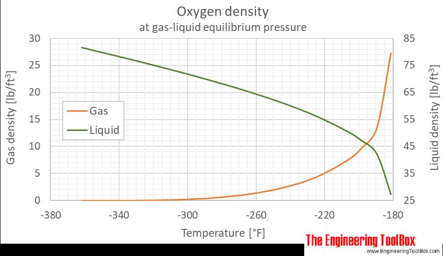 Oxygen density equilibrium F