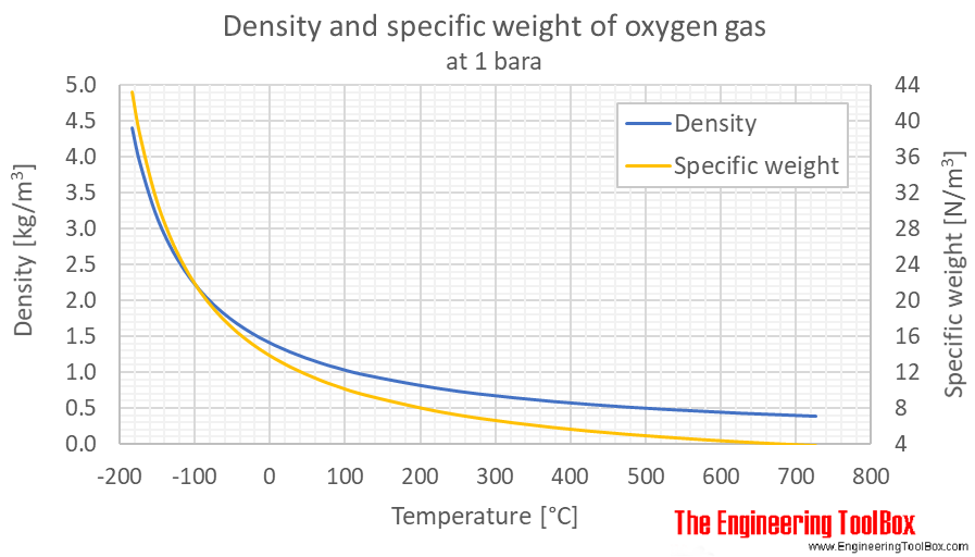 Oxygen density gas 1bara C