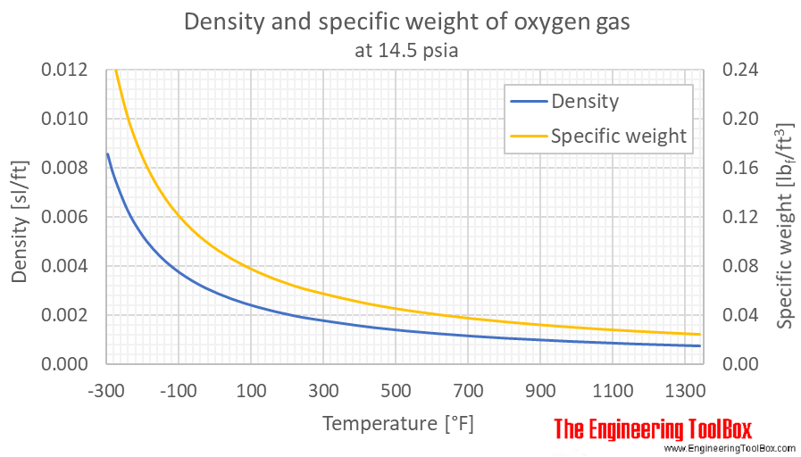 Oxygen density gas 1bara F