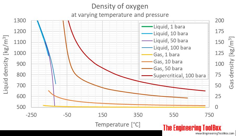 Oxygen density gas pressure C