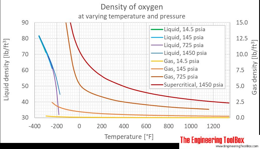 Oxygen density gas pressure F