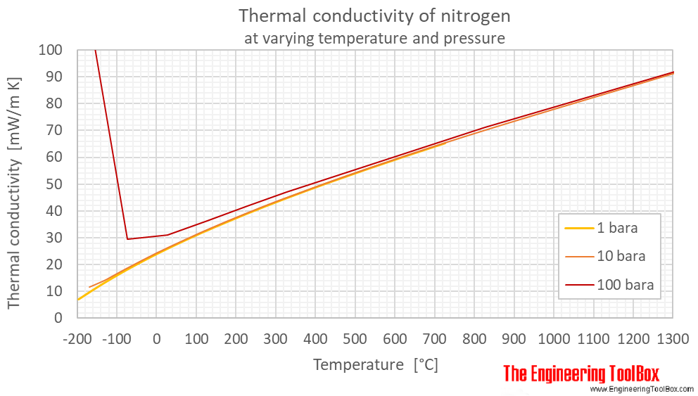 Nitrogen thermal conductivity pressure C