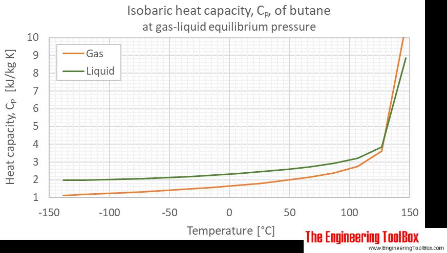 Butane heat capacity Cp equilibrium C