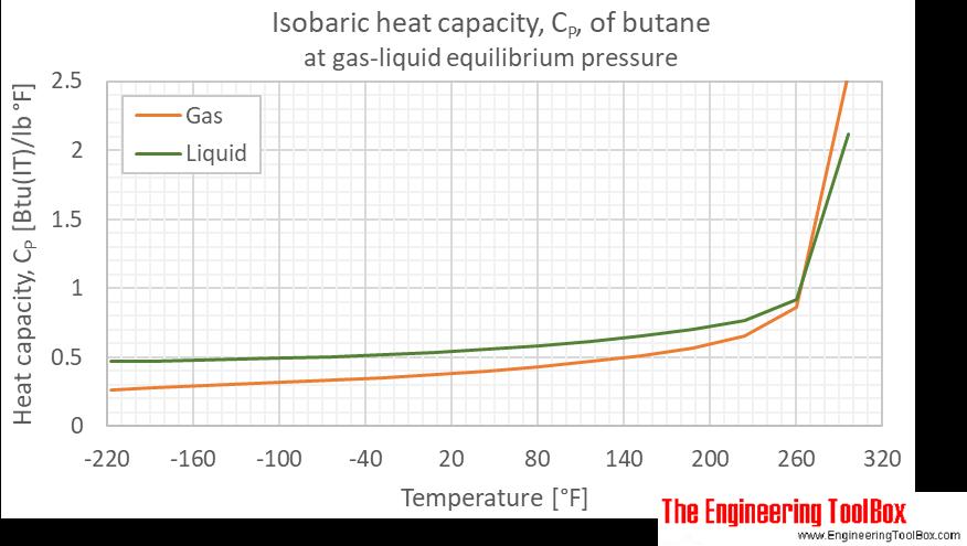Butane heat capacity Cp equilibrium F
