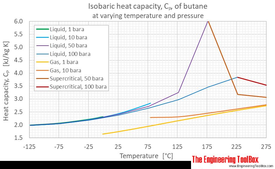 Butane heat capacity Cp pressure C