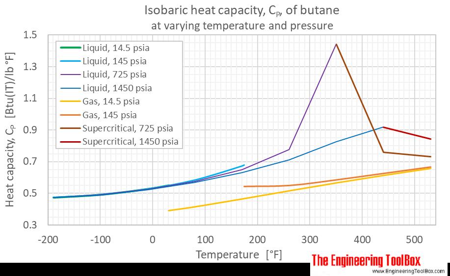 Butane heat capacity Cp pressure F