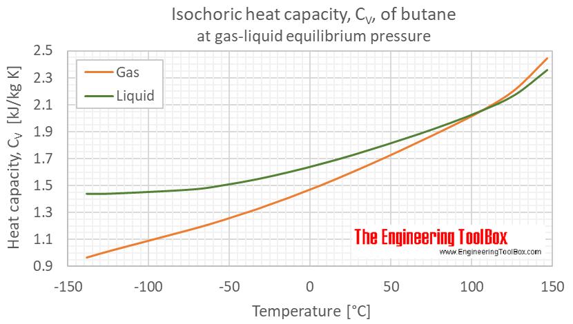 Butane heat capacity Cv equilibrium C