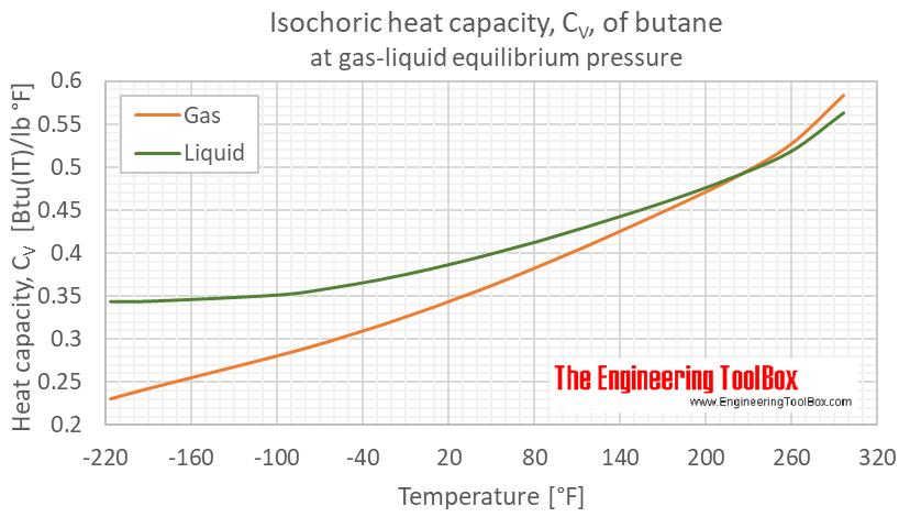 Butane heat capacity Cv equilibrium F