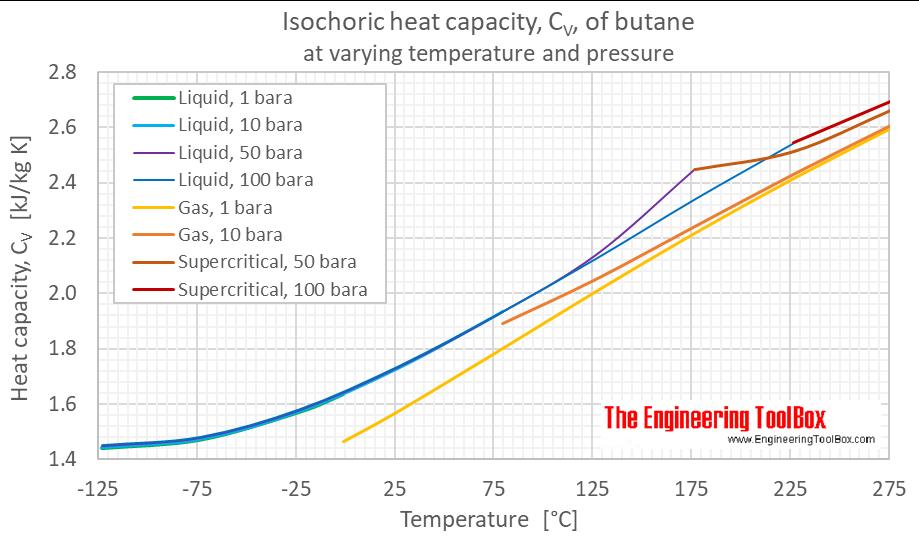 Butane heat capacity Cv pressure C