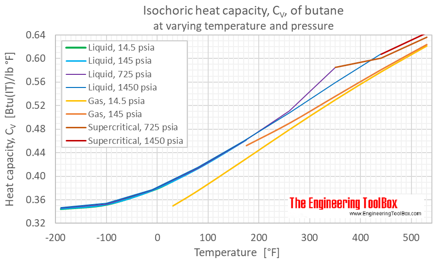 Butane heat capacity Cv pressure F