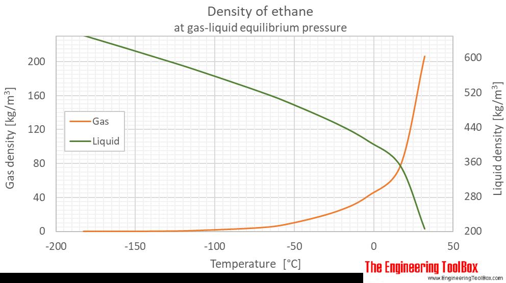 Ethane density equilibrium C