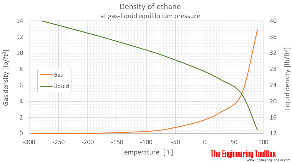 Ethane - Density and Specific Weight