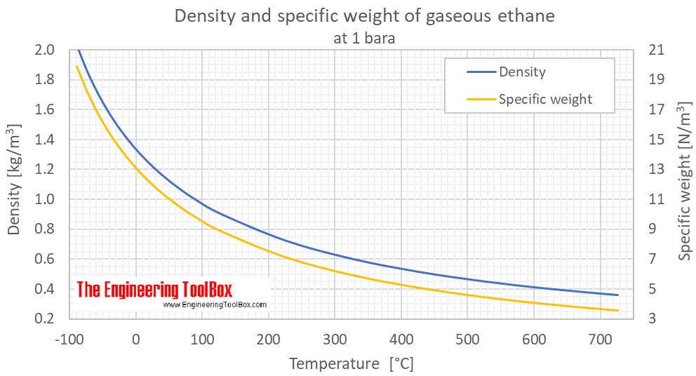 Ethane density gas 1 bara C