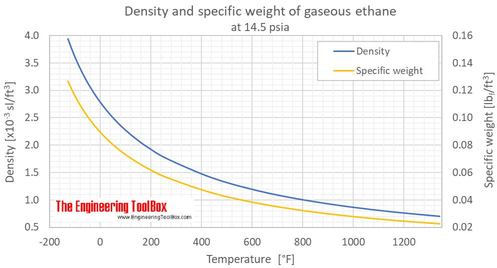Ethane density gas 1 bara F