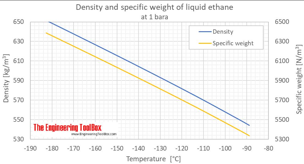 Ethane density liquid 1 bara C