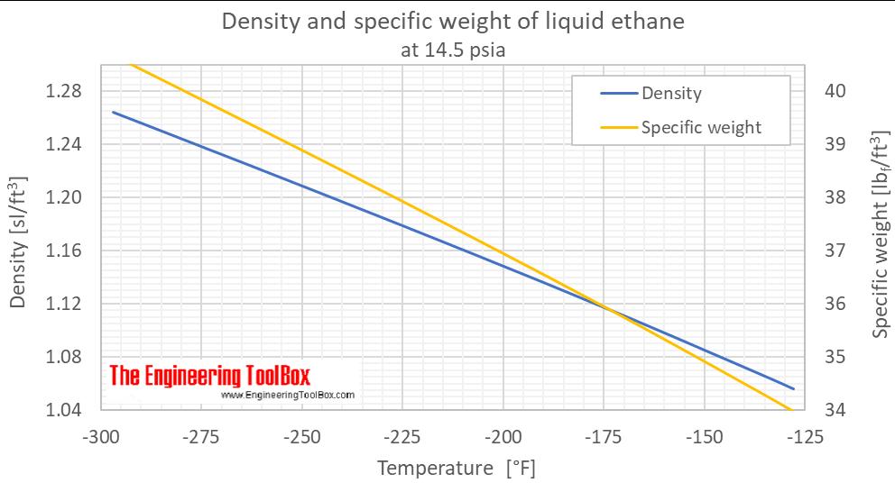 Ethane density liquid 1 bara F