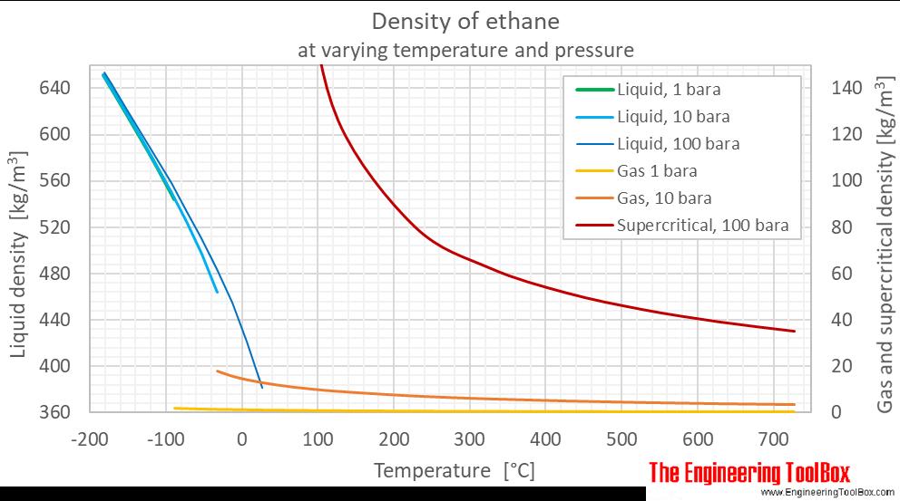 Ethane density pressure C