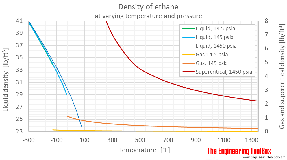 Ethane density pressure F