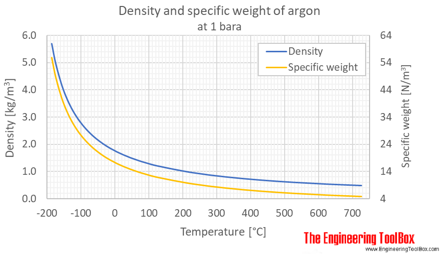 Argon density 1 bara C