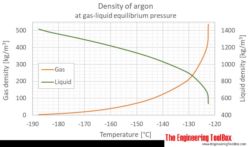 Argon density equilibrium C
