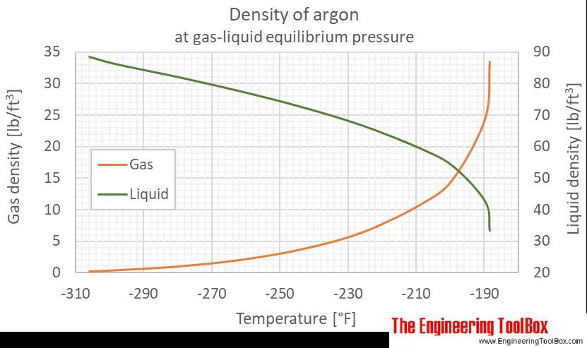 Argon density equilibrium F