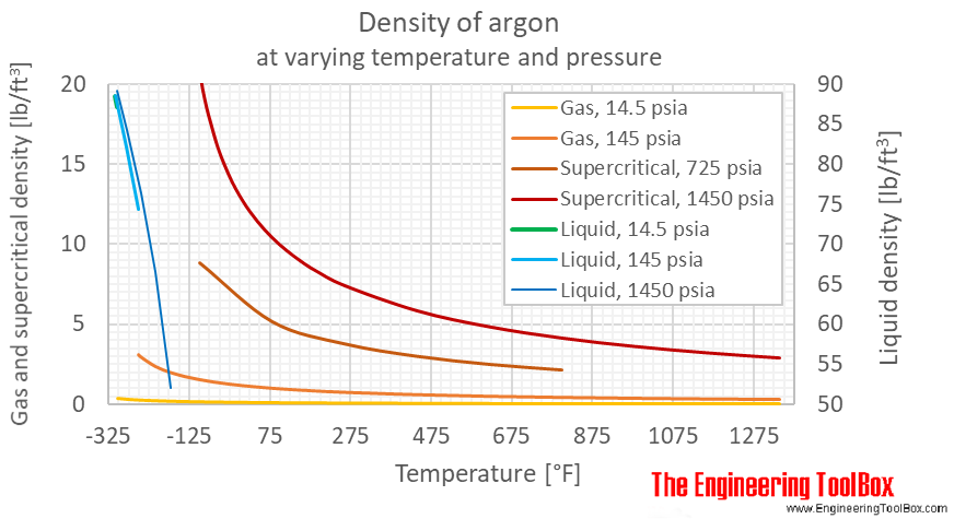 Argon density pressure F