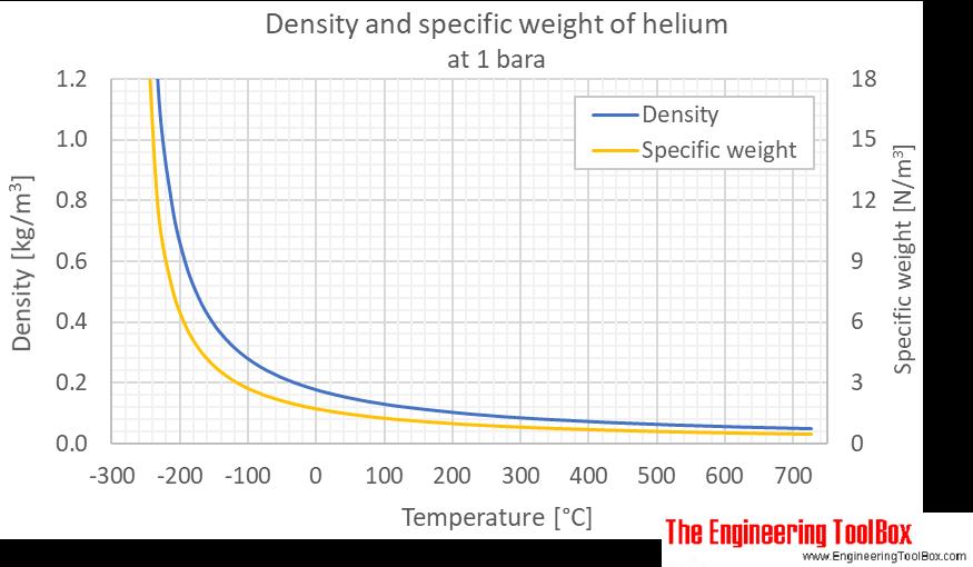 Helium density 1 bara C