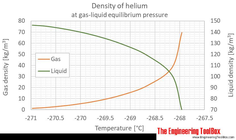 Helium density equilibrium C