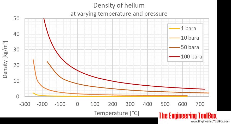 Helium density pressure C