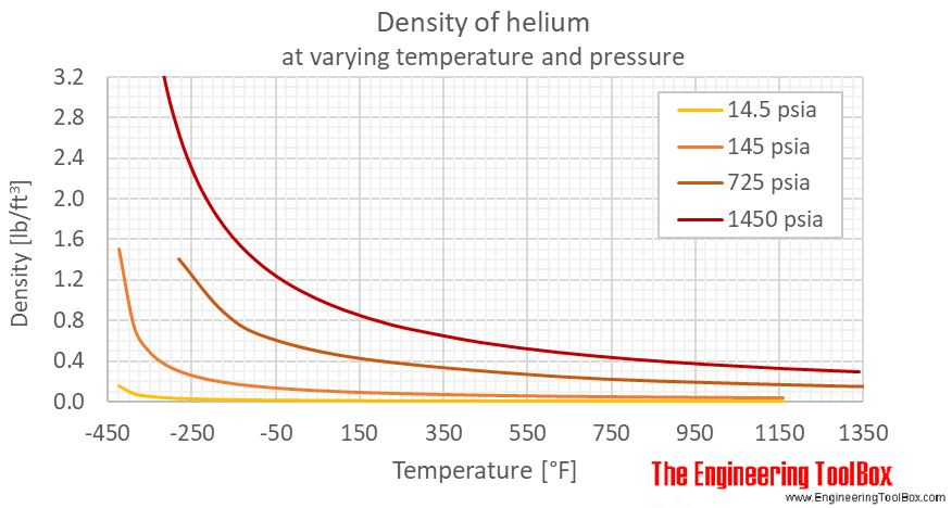 Helium density pressure F