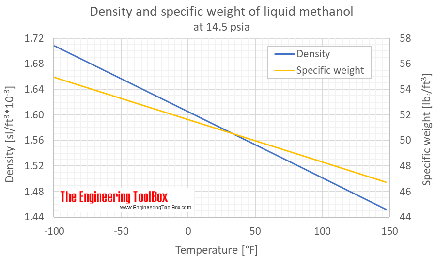 Methanol - Density and Specific Weight